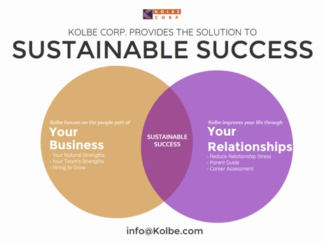 Kolbe Solution to Sustainable Success